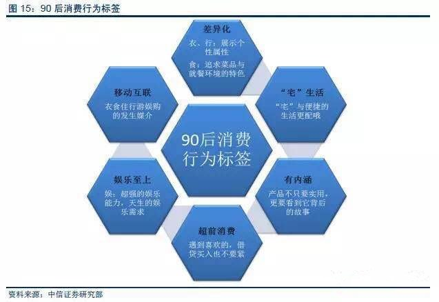 3.新格局:四大消费特征引爆行业需求 小众消费崛起,社群时代产品的目标客户分类精细化 小众消费由来已久 小众消费将有共同的兴趣爱好、价值观、生活情怀的不同维度的人聚集在一起,形成以社群为核心的消费群体。如詹姆斯哈金在《小众行为学》中所说:我们熟悉的主流市场正在崩溃,人们更愿意围绕在他们真正热爱的东西周围,或者通过感兴趣的亚文化与来自不同领域的人们集聚成小组,愿意成群地连接在一起,通过传看周围的信息发现我们想要买的商品、想要走的路以及值得去倾听的东西 90后的小众消费特征鲜明 1)从技术上来讲,社