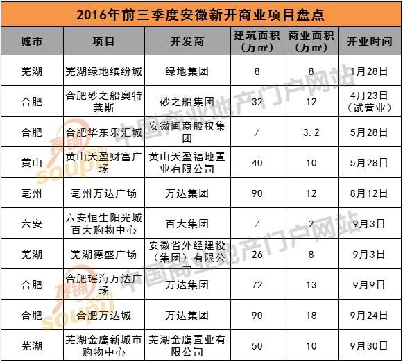 安徽前三季度开业项目盘点:万达成最大赢家
