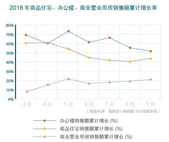 2016中国商业地产发展年度报告七大现象需关注