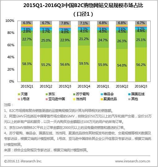 Q3中国网购规模达1.15万亿天猫、京东领跑