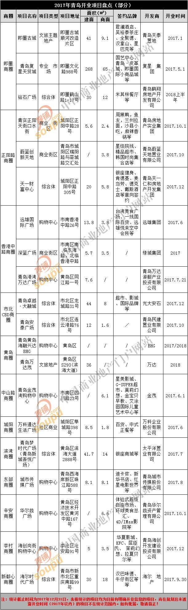 青岛2017年预计开业20个商业体多品牌首入岛城
