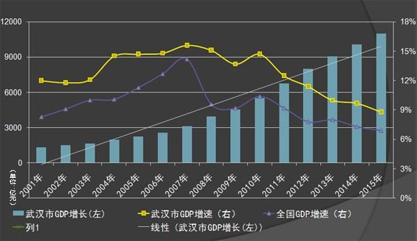 人口老龄化_武汉市人口总数