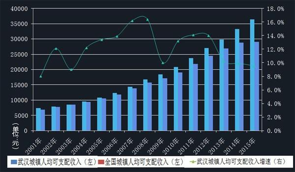 华西村人均收入_2018年武汉市人均收入