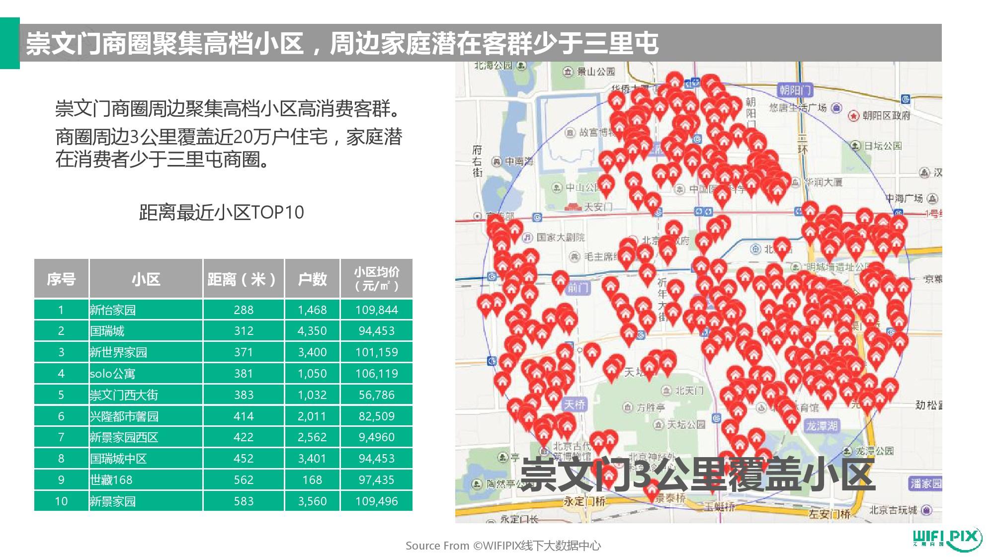 北京两大热门商圈人群分析:崇文门VS三里屯