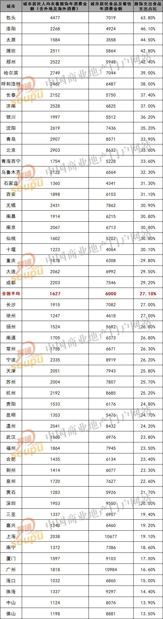 青岛市区人口数量2015