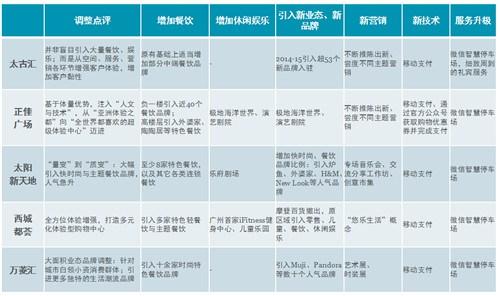 佛山桂城2016年商业存量达126万㎡ 实体商业