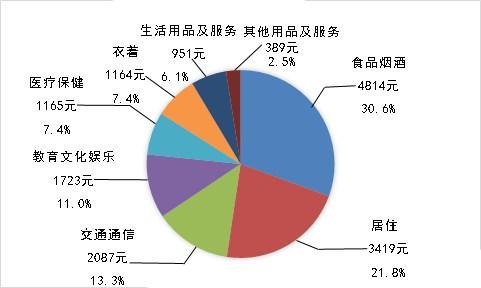 2015年全国居民人均消费支出及其构成