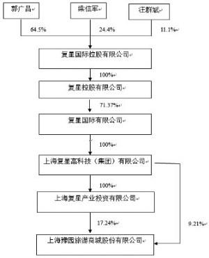 上海豫园旅游商城股份有限公司发布2015年度报告摘要