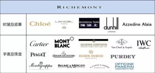 2016全球111个时尚集团、698个品牌盘点(收藏版)