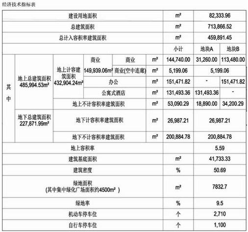 经济技术指标_经济技术指标-曝石家庄天山大街旁1项目规划调整 占地218.61亩