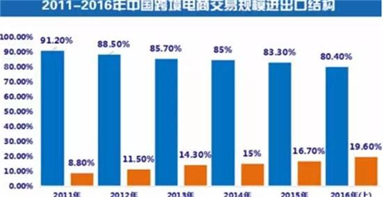 2011-2016年中国跨境电商交易规模进出口结构数据
